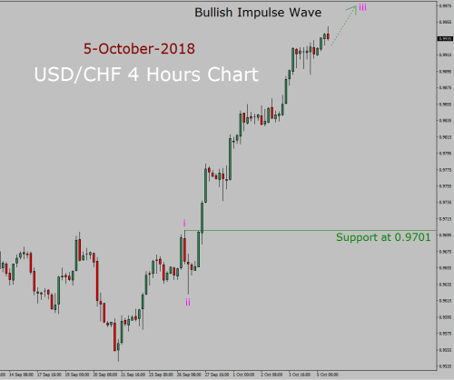 small resolution of usd chf elliott wave long term forecast in 4 hours chart