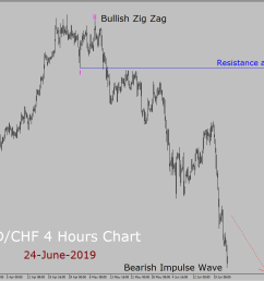 usd chf elliott wave weekly forecast 24th june to 8th july 2019 [ 1136 x 870 Pixel ]
