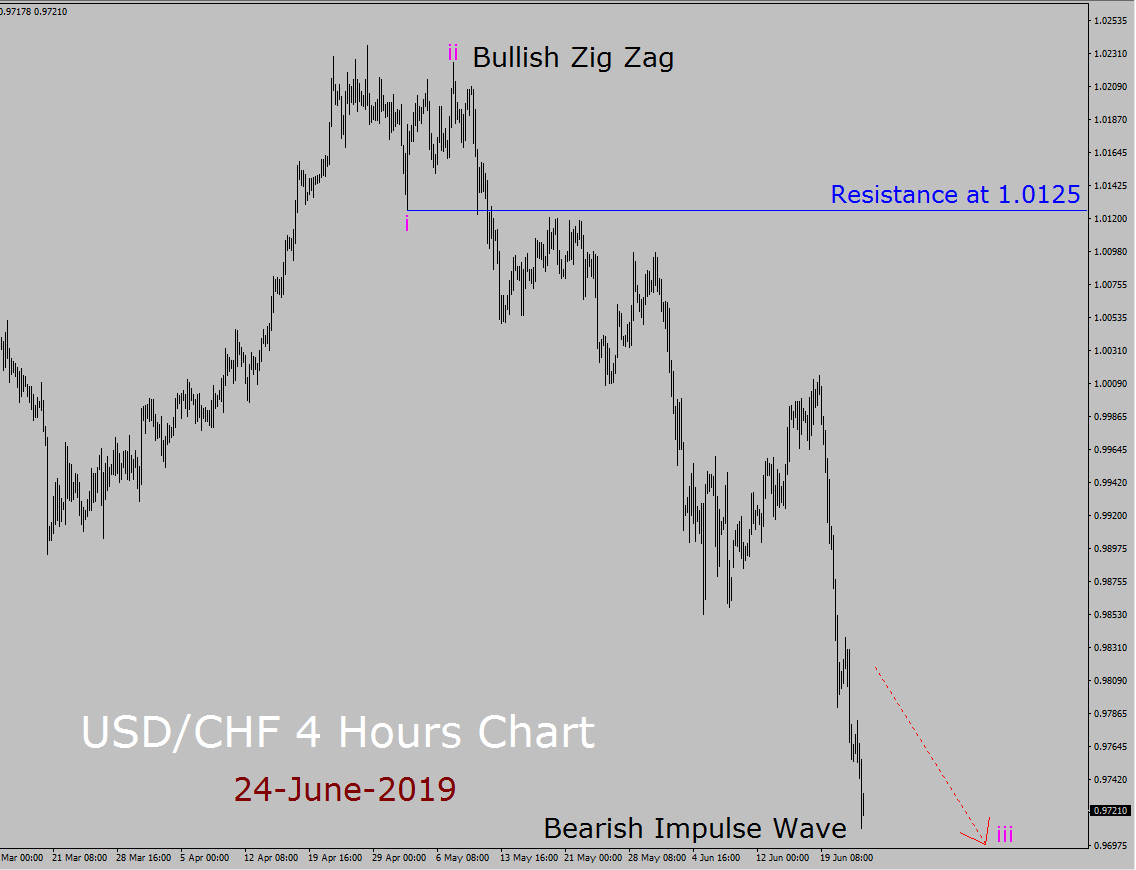 hight resolution of usd chf elliott wave weekly forecast 24th june to 8th july 2019