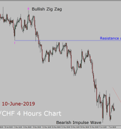 usd chf elliott wave weekly forecast 10th june to 24th june 2019 [ 1156 x 871 Pixel ]