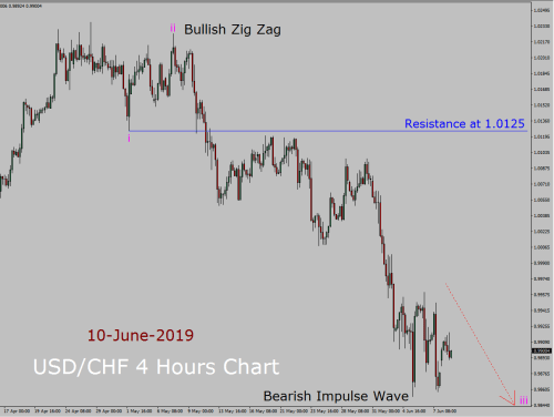 small resolution of usd chf elliott wave weekly forecast 10th june to 24th june 2019