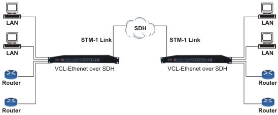 Ethernet over SDH (STM-1) / EoS converters. Also available