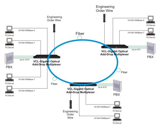 Gigabit Ethernet Optical Add-Drop Multiplexer with upto 16