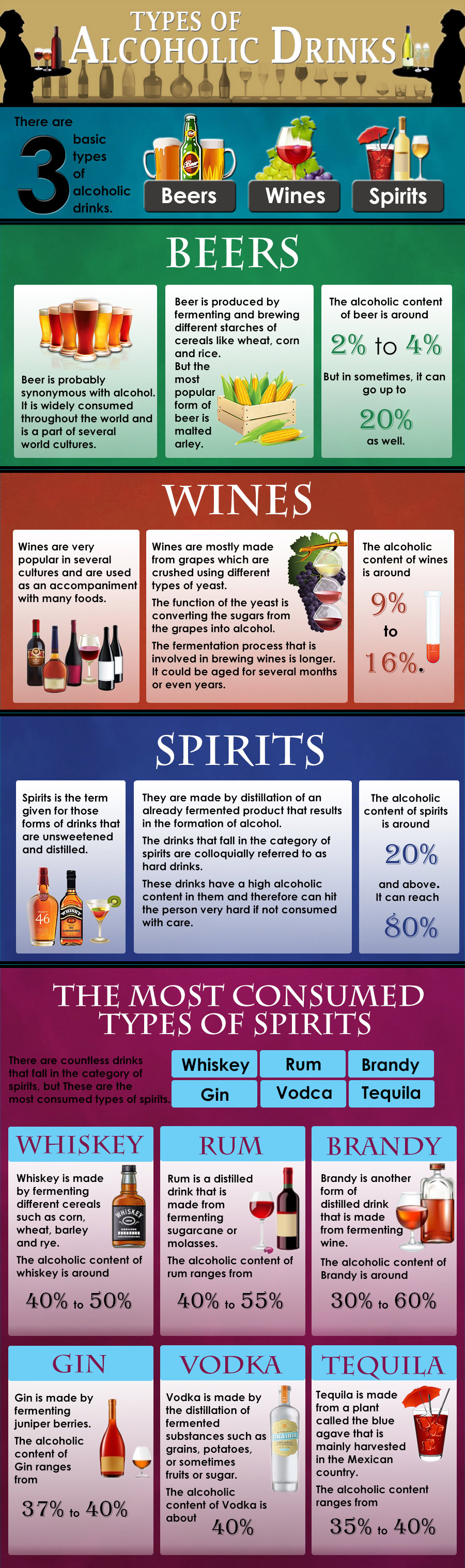 alcoholic-drinks-infographic | Valiant Recovery 1 (877 ...