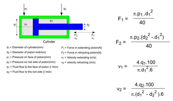 Image Result For Formula For Gallons