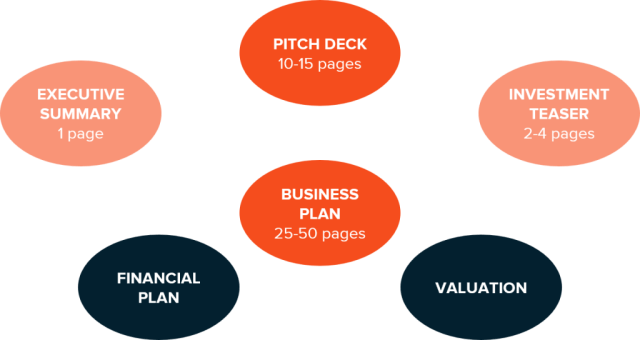The process and documents needed when approaching investors Valithea Advisory