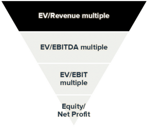 HOW TO CALCULATE YOUR STARTUP'S EXIT VALUE Valithea Advisory