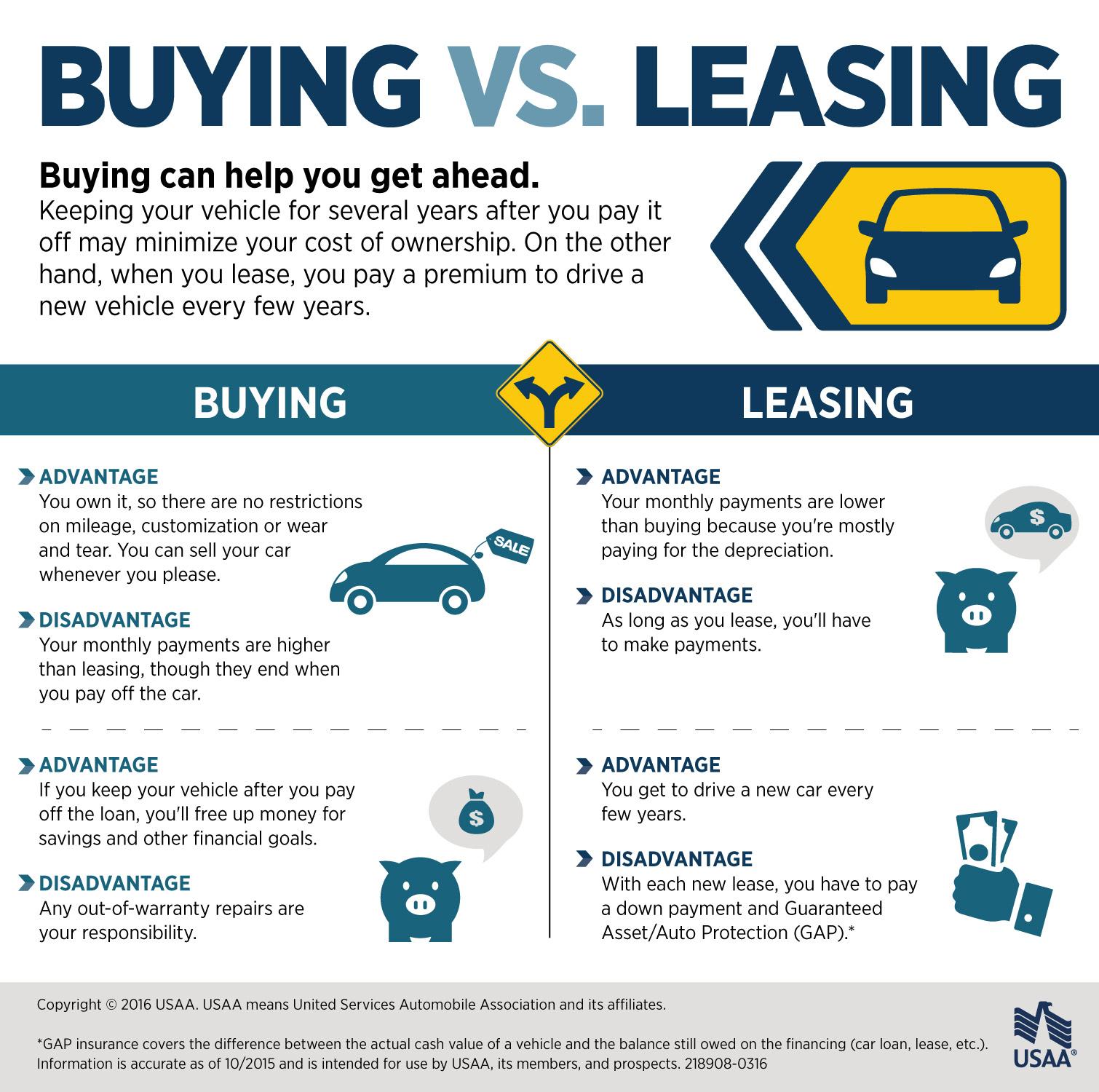 compare lease vs buy