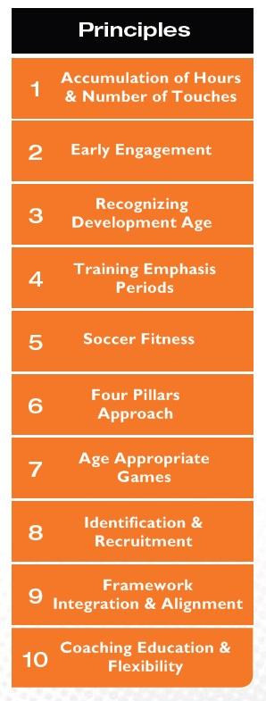 Principles of Player Development