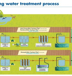 illustration of the water treatment process [ 2000 x 1469 Pixel ]