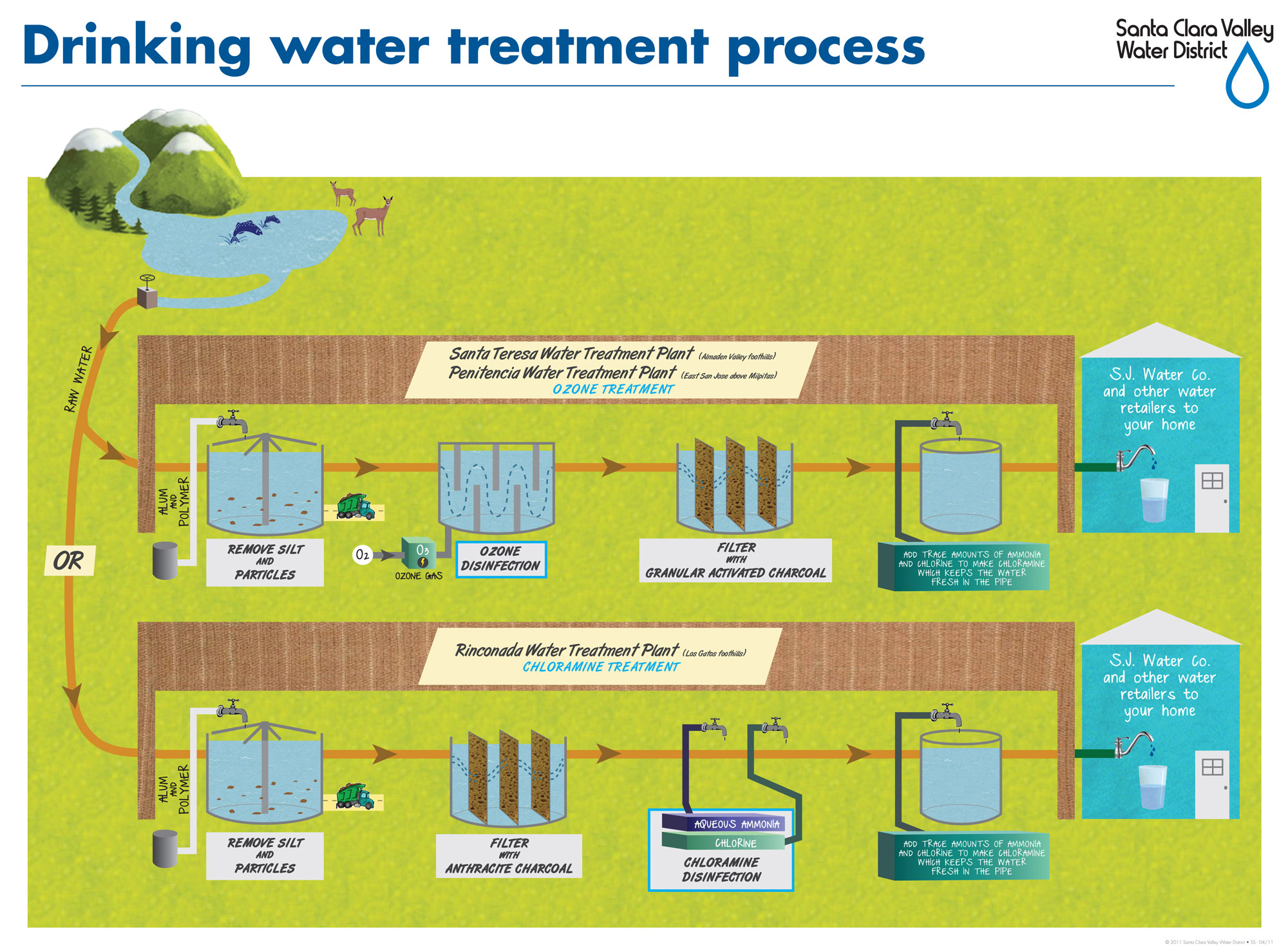 hight resolution of illustration of the water treatment process