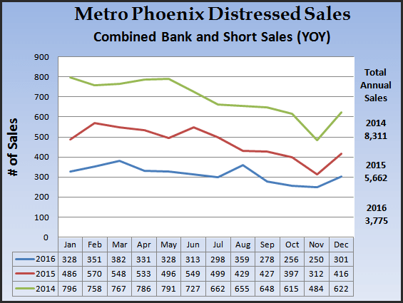 chart showing foreclosure sales in Metro Phoenix during 2016, 2015, 2014