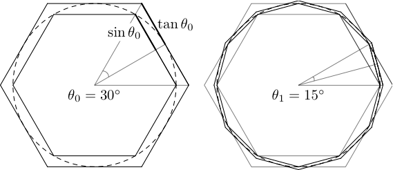 Simple proofs: Archimedes' calculation of pi « Math Scholar