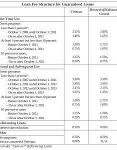 See the va funding fee chart also  loan group rh valoangroup