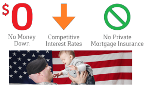 VA Loan Rates For Home Mortgage
