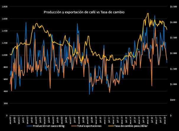 Producción cafetera en Colombia creció en un 5% en abril