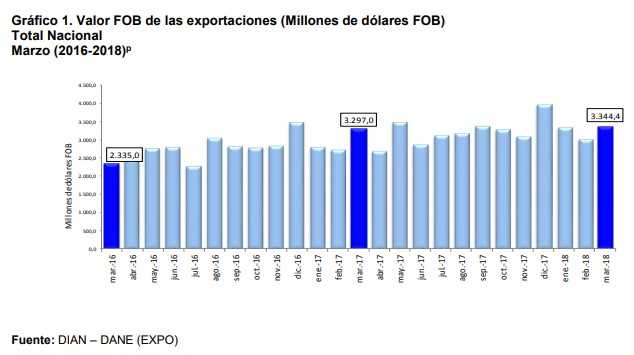 Ventas de Colombia al mundo crecieron solo 1,4 por ciento en marzo