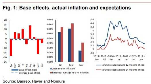 Banrep recorta la tasa de interés 0,25 % y la ubica en 4,25 %