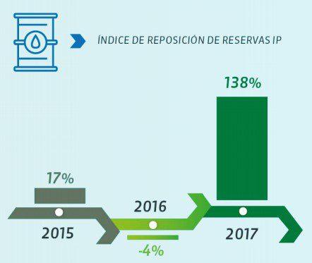 Colombia aumentó sus reservas petroleras en 2017