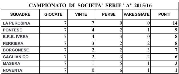 Classifiche serie A