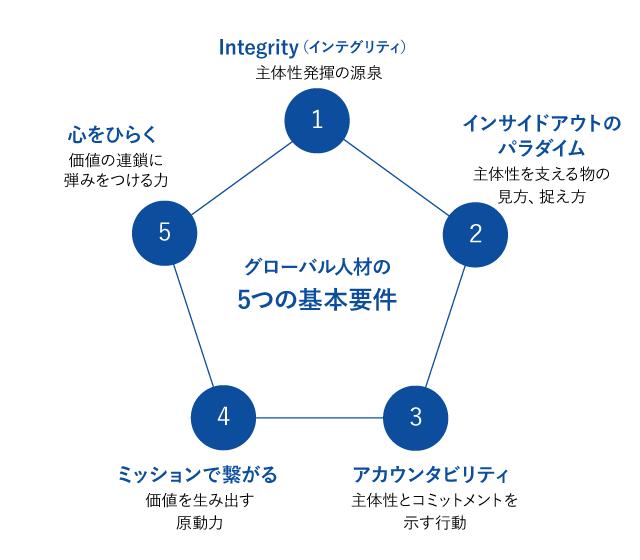 グローバル人材の5つの基本要件