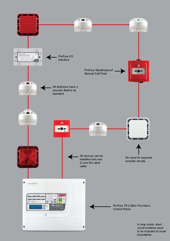 fire alarm control panel wiring diagram yamaha g2 electric systems diagrams photos of