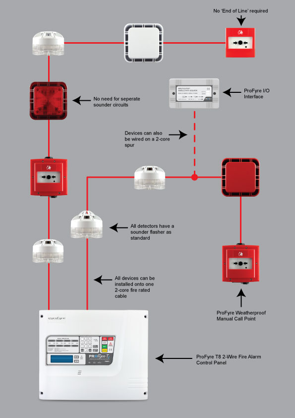 Engineering World A Wiring Diagram For A Simple Fire Alarm System