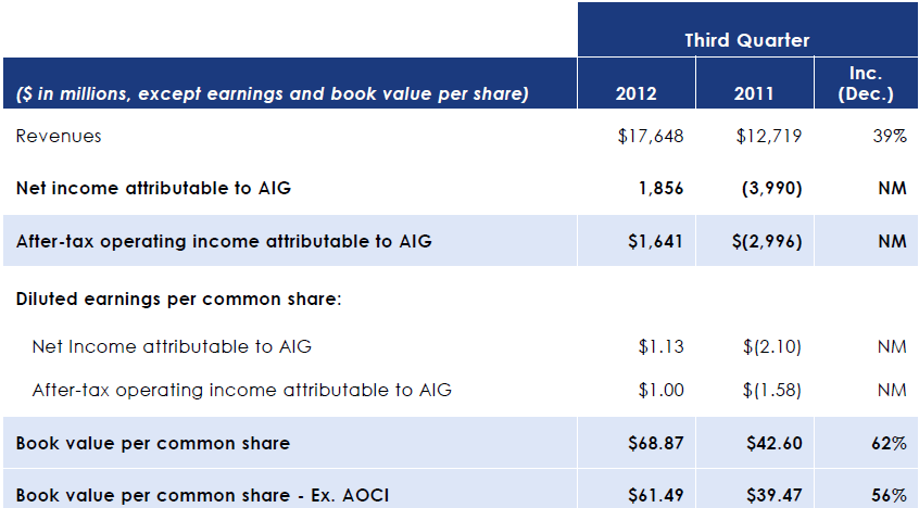 American International Group (AIG) Reports 3Q12 Results