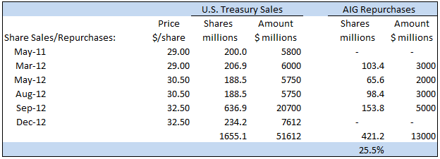 Treasury Exits AIG; Valuation Update
