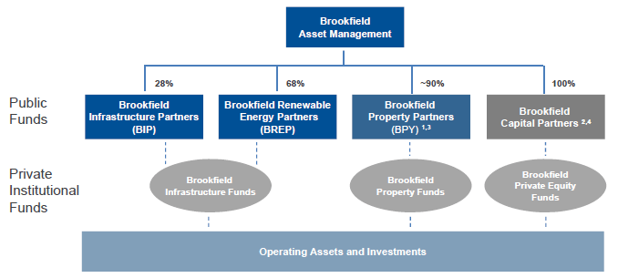 Brookfield Asset Management (BAM) Impressive 4Q12 and 2012 Results