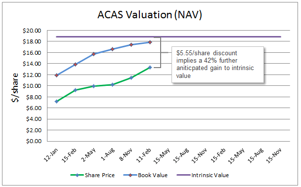 ACAS Valuation Graph 4Q12
