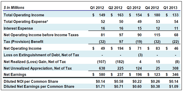 ACAS Income Table 1Q13
