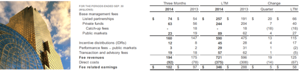 BAM 3Q14 Asset Management Summary