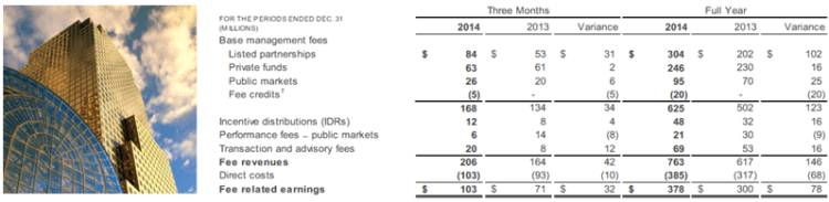 BAM 4Q14 Asset Management Summary