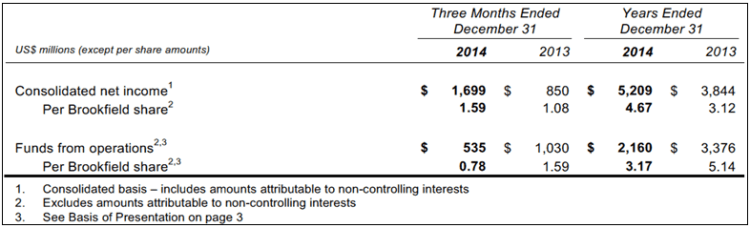 BAM 4Q14 Financial Results