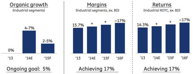 GE Growth Margin Bar Chart
