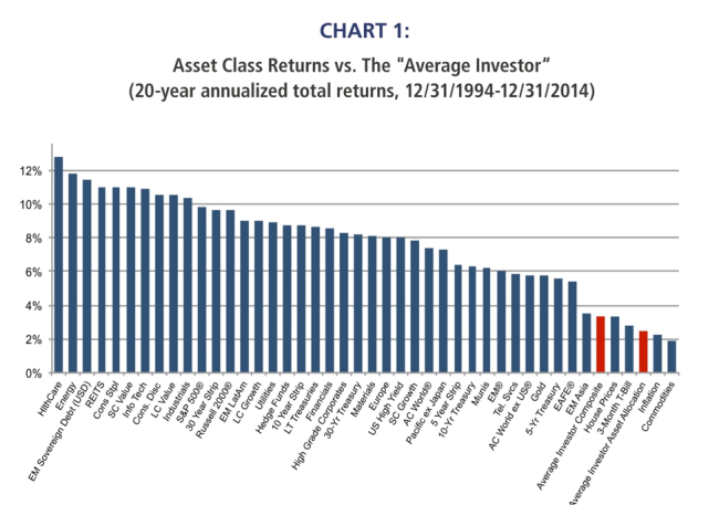 Asset vs Investor Returns