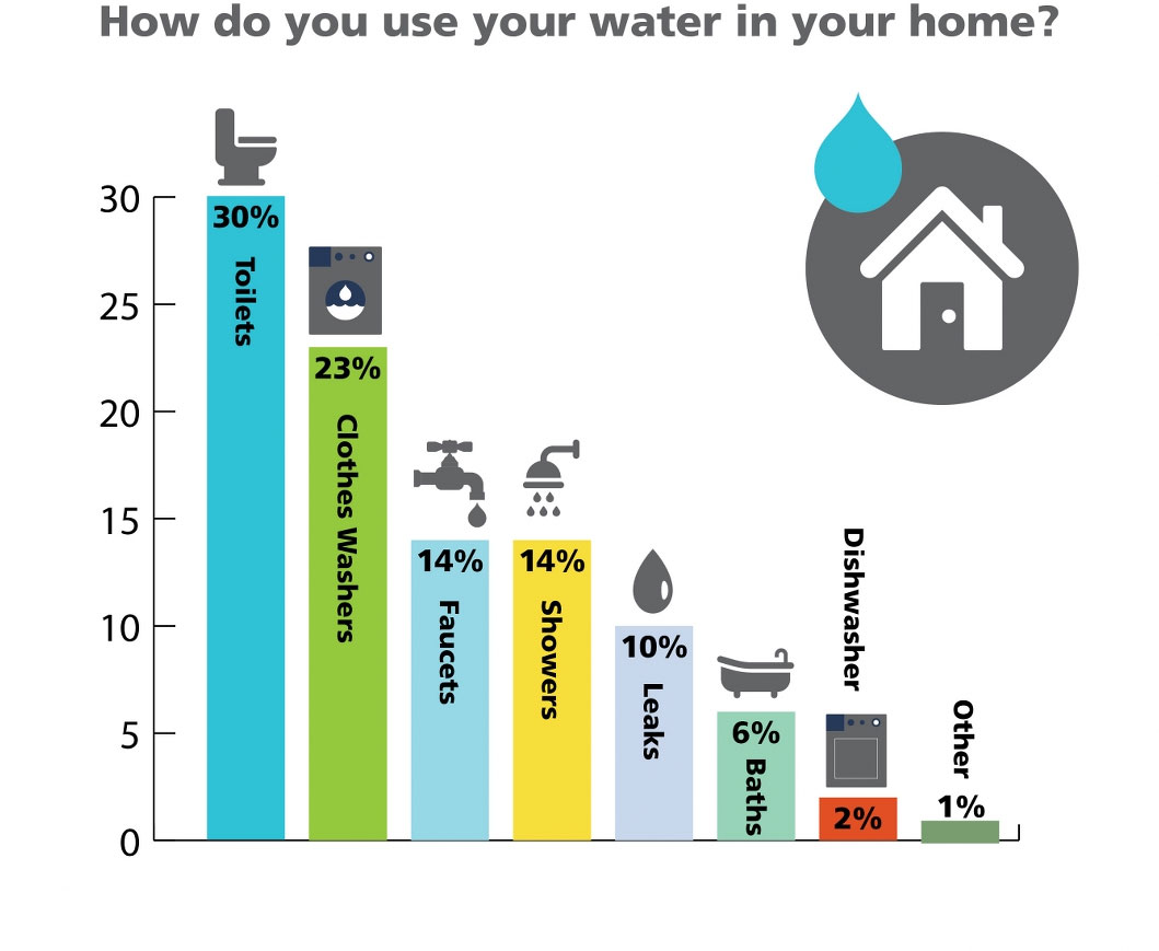 hight resolution of graph how you use the water in your home