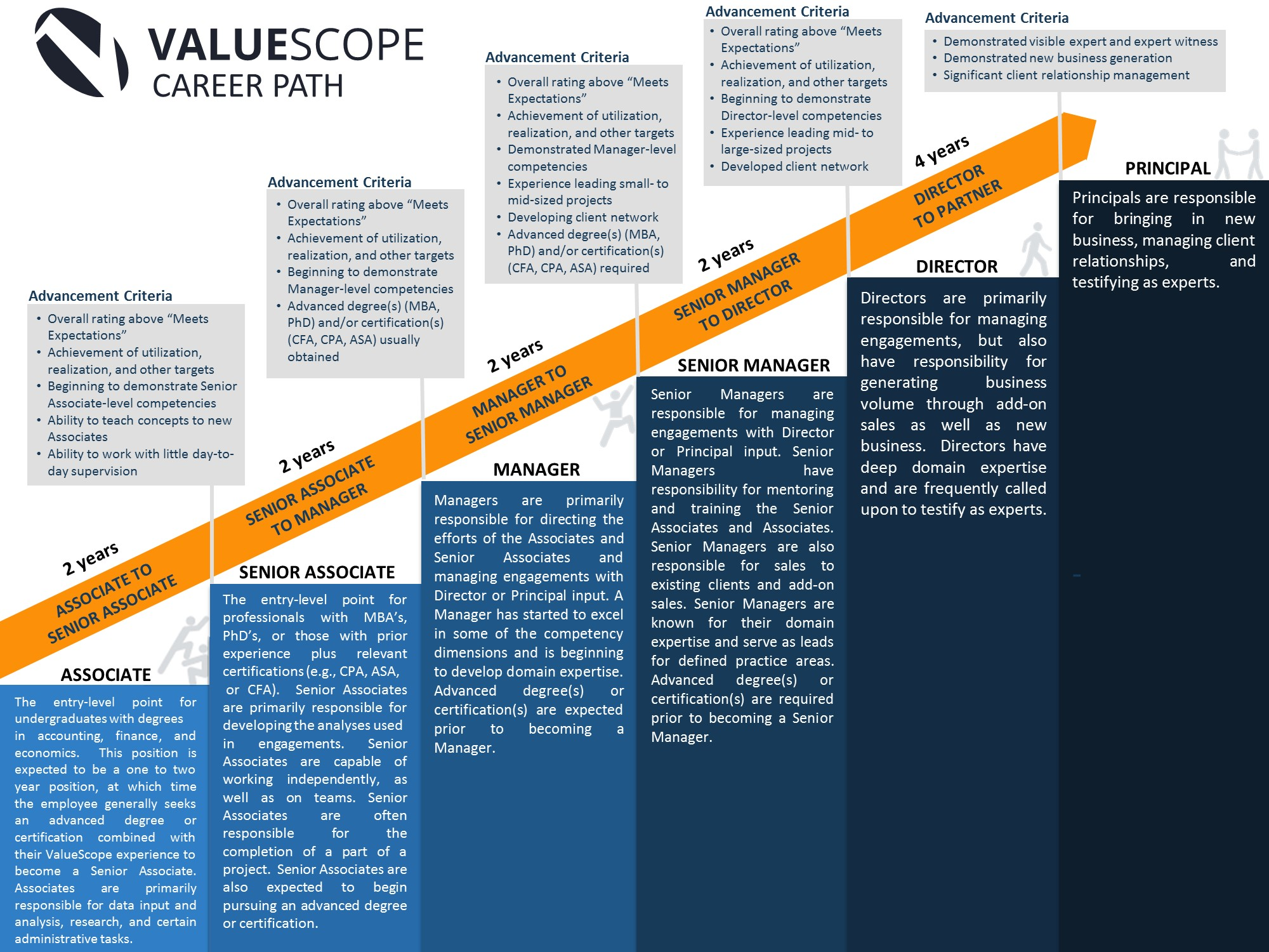 Career Path  ValueScope