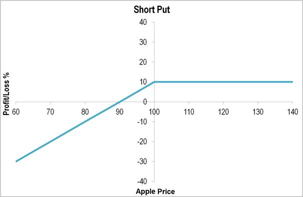 knock in option payoff diagram star delta wiring motor start put types