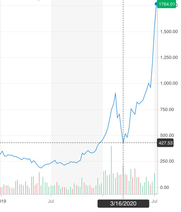 Tesla Stock Value Forecast: Worth TRILLIONS by 2030