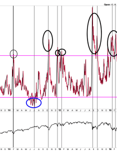 Vix chart moving from overly complacent position one of  number market volatility indicators also are rising and gold prices the rh valuetrend