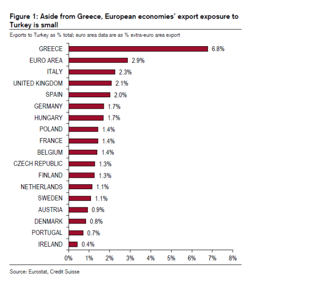 Turkish Lira Devalues