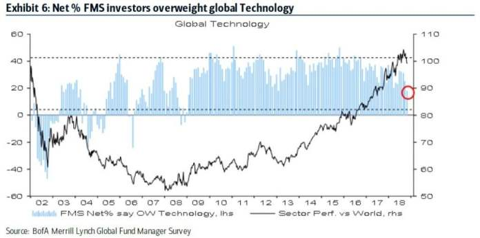 Hedge Fund Managers See More Room To Fall