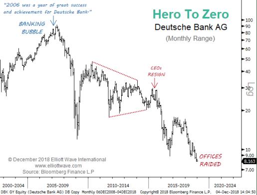 Raided Deutsche Bank