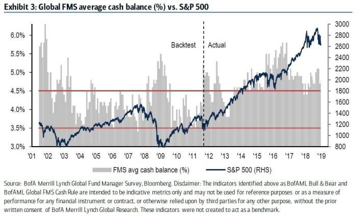 Fund Managers Extreme Bearishness