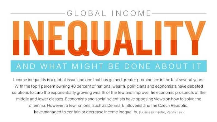 The Impact Of Global Income Inequality