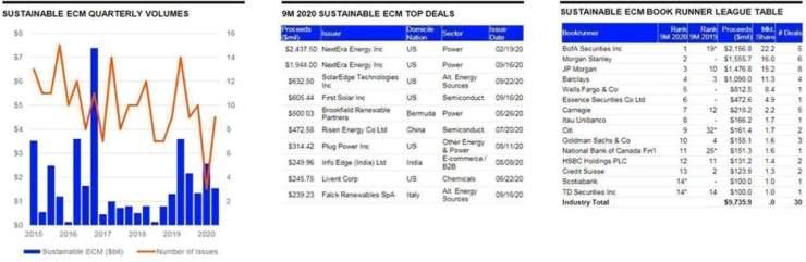 Sustainable Finance Bond