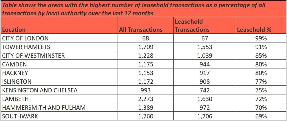 Leasehold Home Ventes