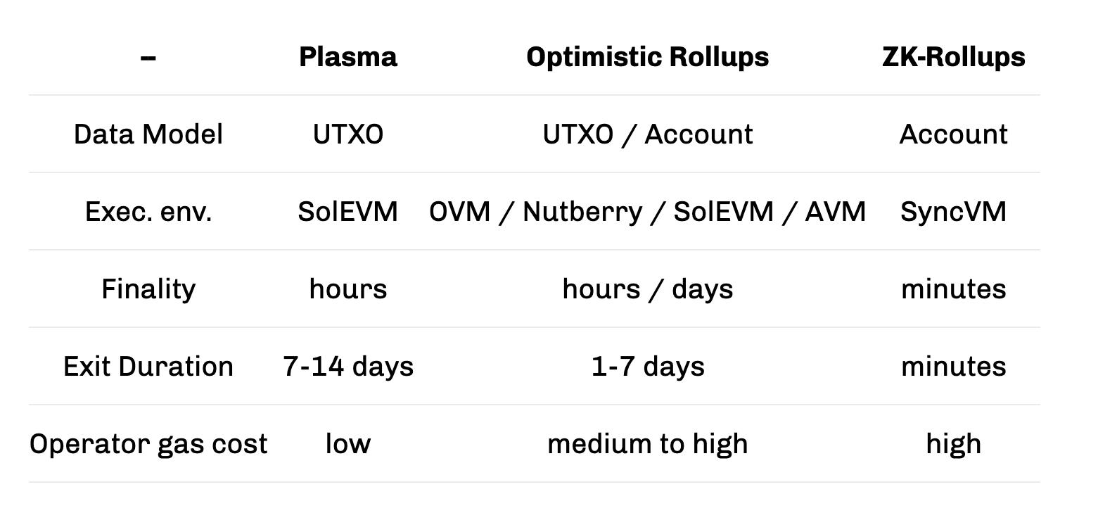 Optimistic Rollups